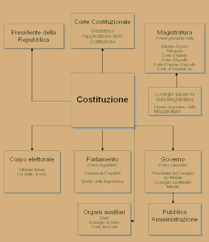 Repubblica o monarchia for Senatori della repubblica italiana nomi
