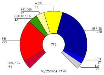 Elezioni europee 2004 for Composizione parlamento italiano